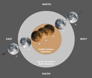 Moons eclipse path.